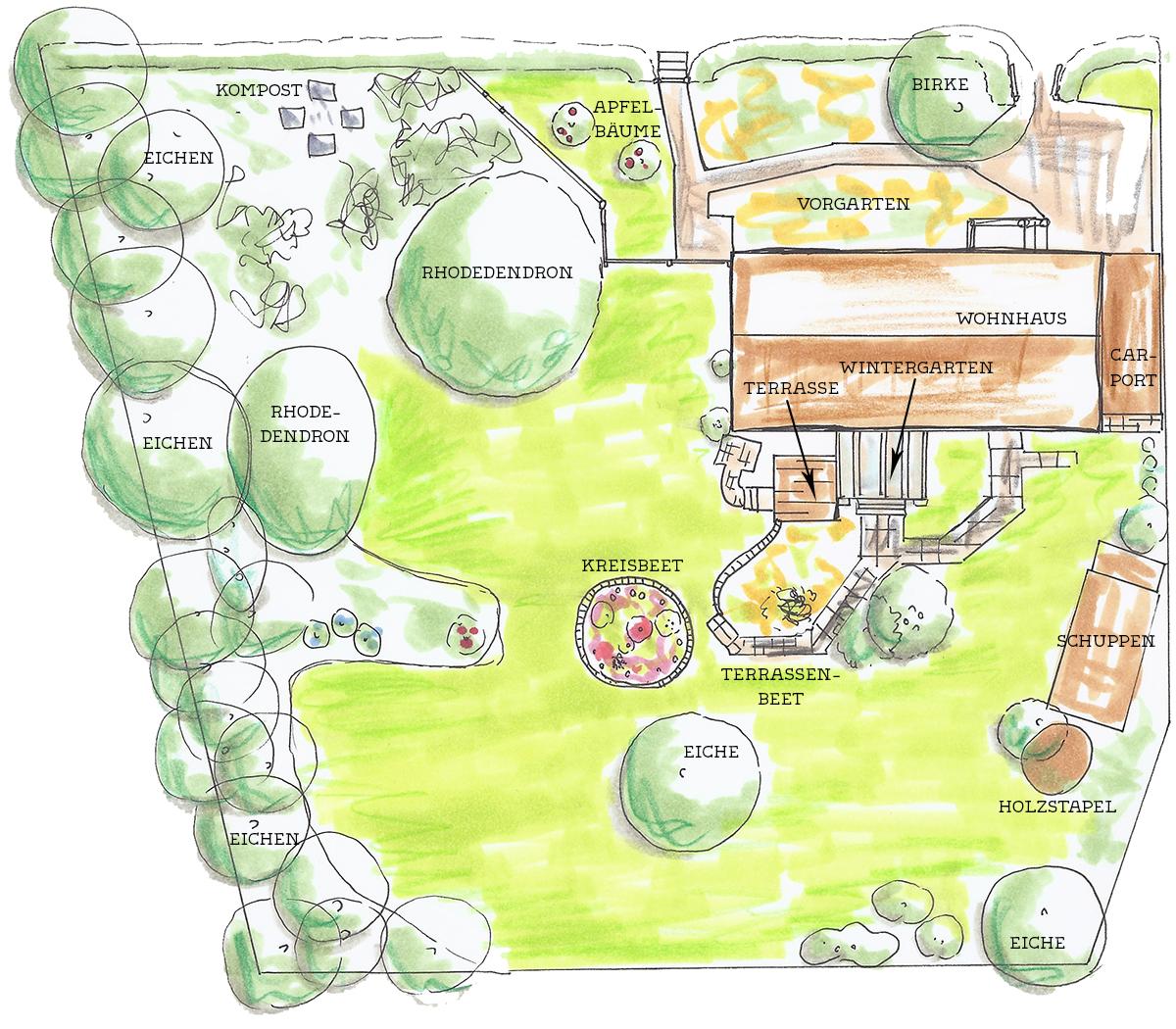 Gartenplan  Übersicht verschaffen - Gartenplan zeichnen - Hummelglück